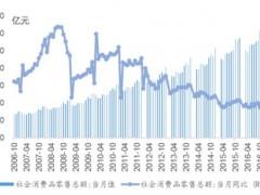 中国消费规模及发展趋势分析【图】