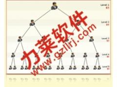 直销网站建设,免费维护奖金制度