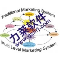 双轨制直销模式,多层次结构微信直销制度软件