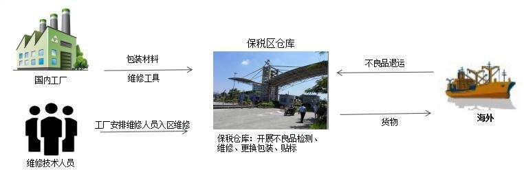 深圳保税区退运返修简要流程